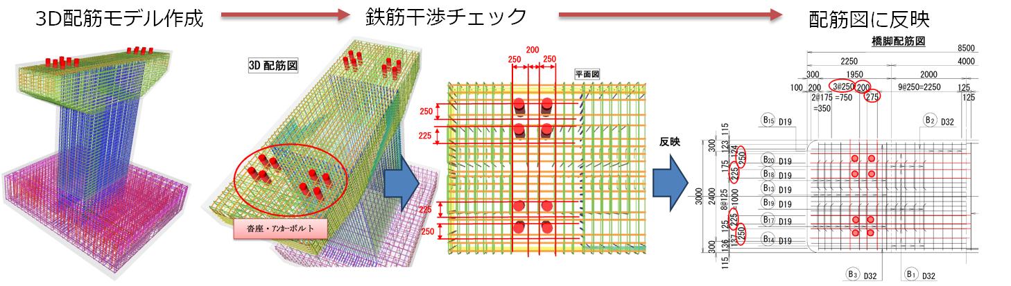 3Dモデリングによる配筋照査(CIM)